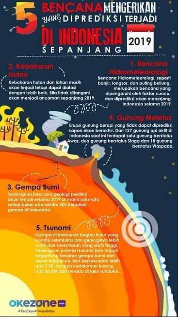 Infografis Lipsus Bencana Alam