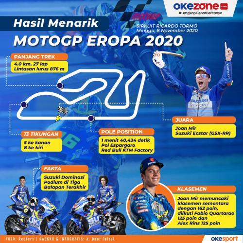 Infografis MotoGP Eropa 2020