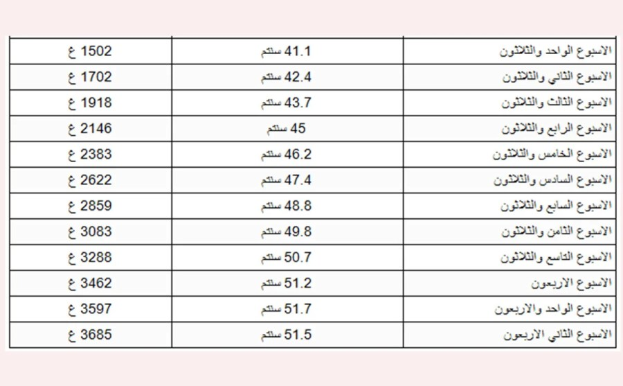 جدول وزن الجنين اسبوع باسبوع 3a2ilati