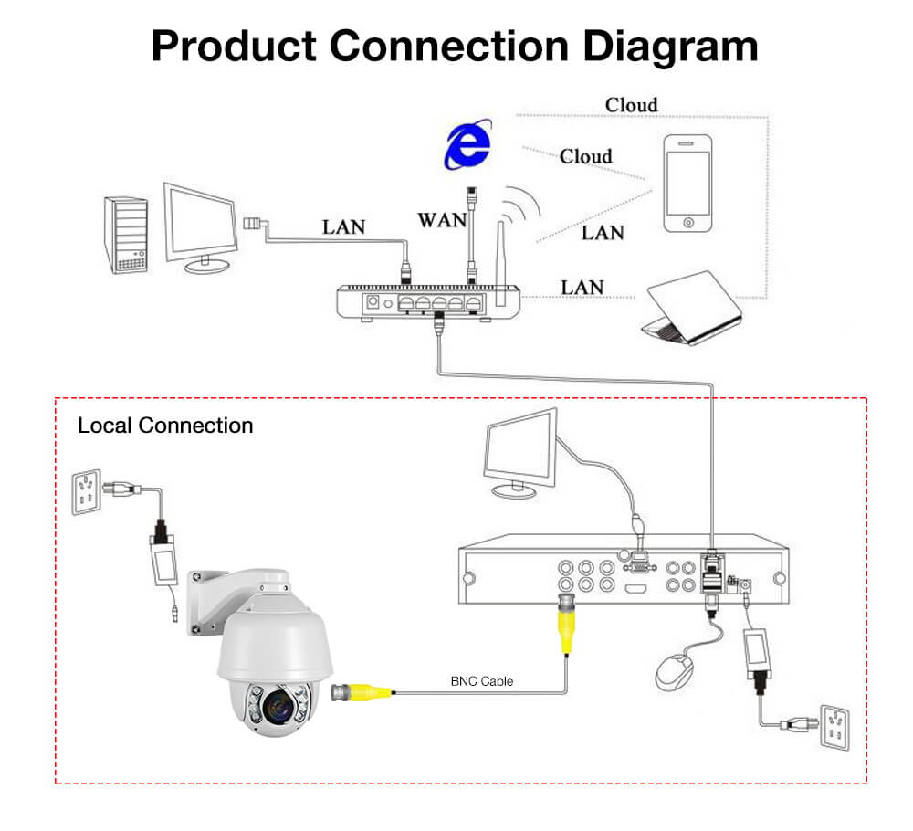 1200TVL Auto Tracking 30X Zoom PTZ Analog High Speed CCTV