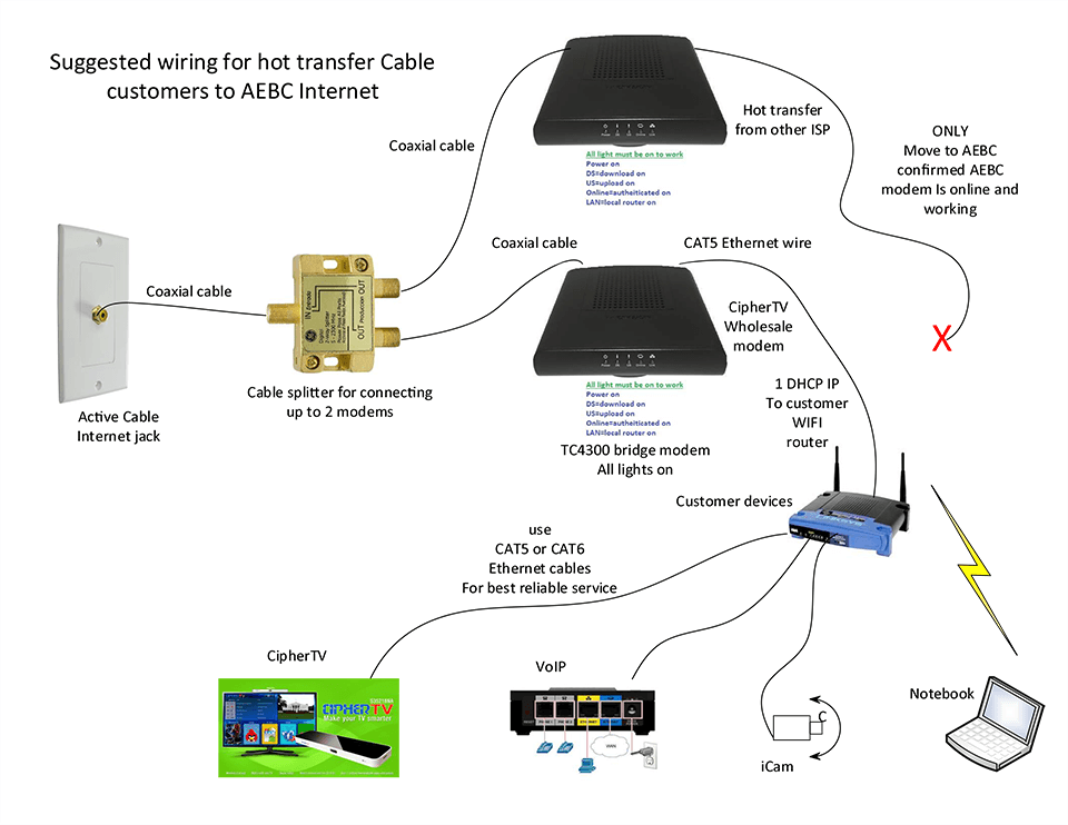 Wiring Diagram Ethernet