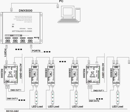 Aliexpress.com : Buy Free Shipping 12V DMX controller DMX