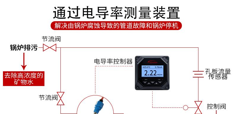 線上電導率儀純水檢測TDSEC計電導率感測器電極監視器電導率測試儀