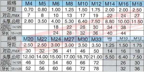 M8 304不鏽鋼外六角螺栓\\螺絲M8*16/20/25/30/35/40/60-150 東明