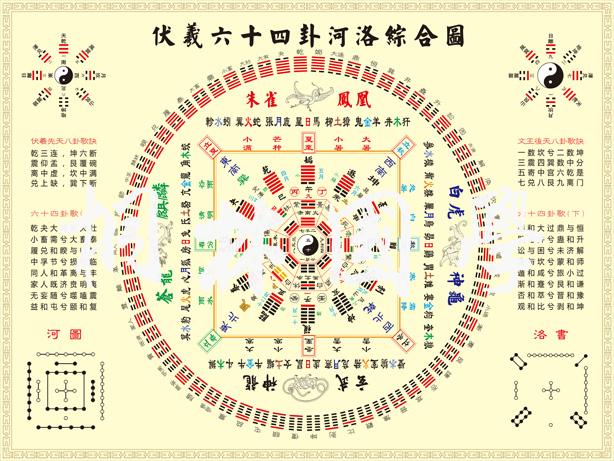 伏羲先天六十四卦方圓圖先後天八卦圖易經風水知識學習裝飾畫02