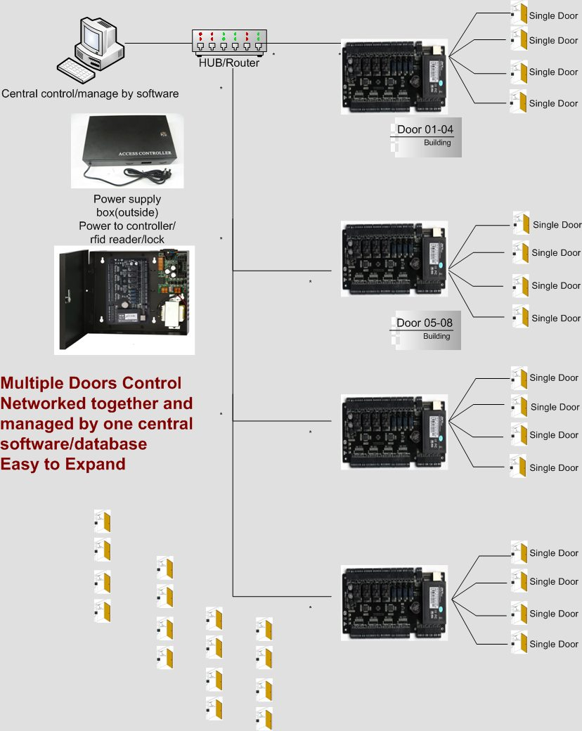 Door Access Control Wiring Diagram Access Control Wiring Diagram