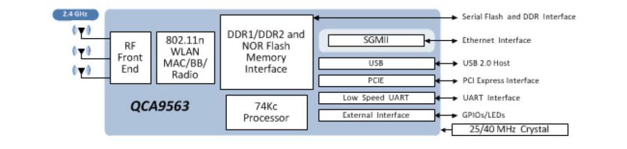 QCA9563路由器開發定製樣板 LTE 雙頻 WIFI 4G U9563-01