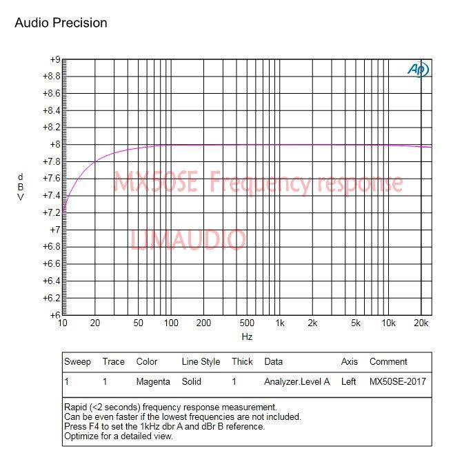 MX50 SE Dual 2.0 Channel Stereo Digital Power Amplifier