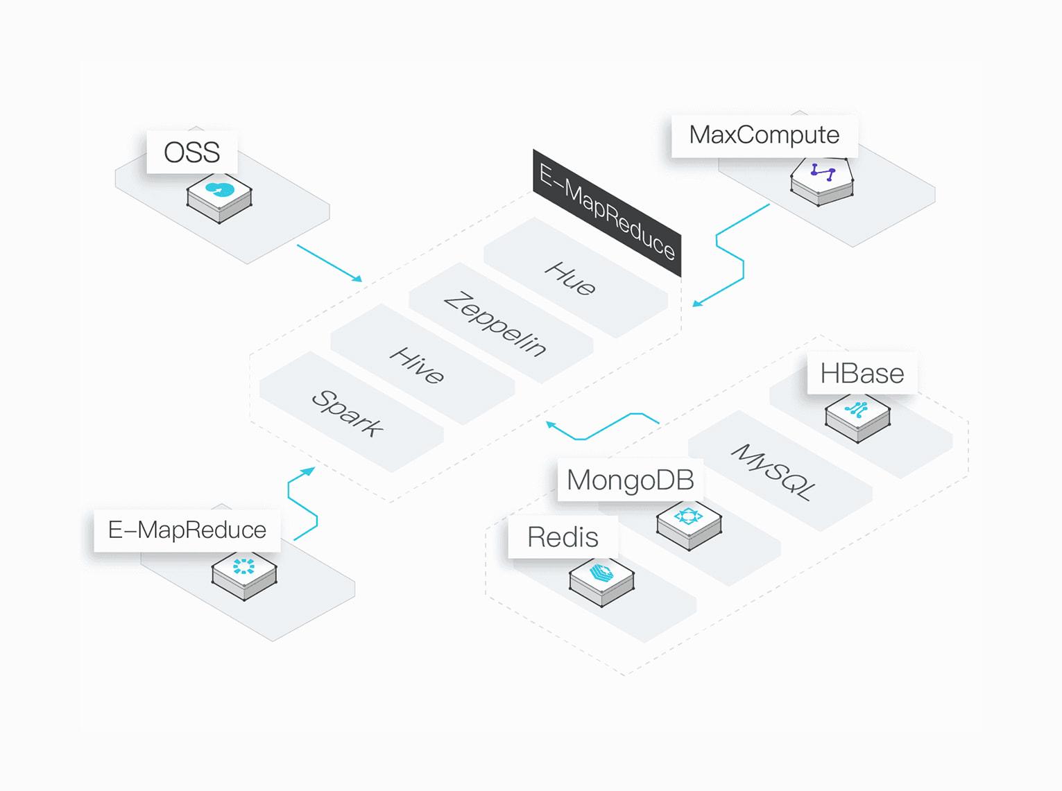 E-MapReduce Service: Big Data Processing and Analysis