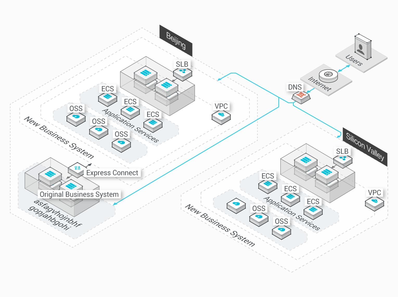 SLB (Server Load Balancer): Sudden Traffic Spikes