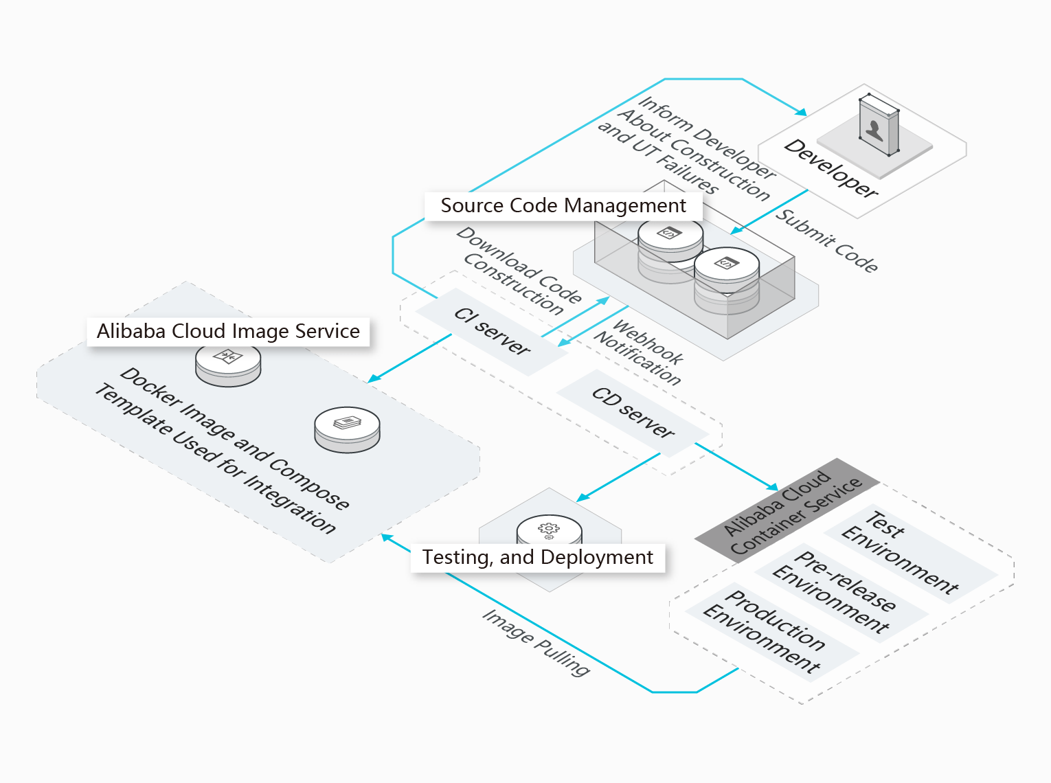 Container Service For Kubernetes Fully Compatible With