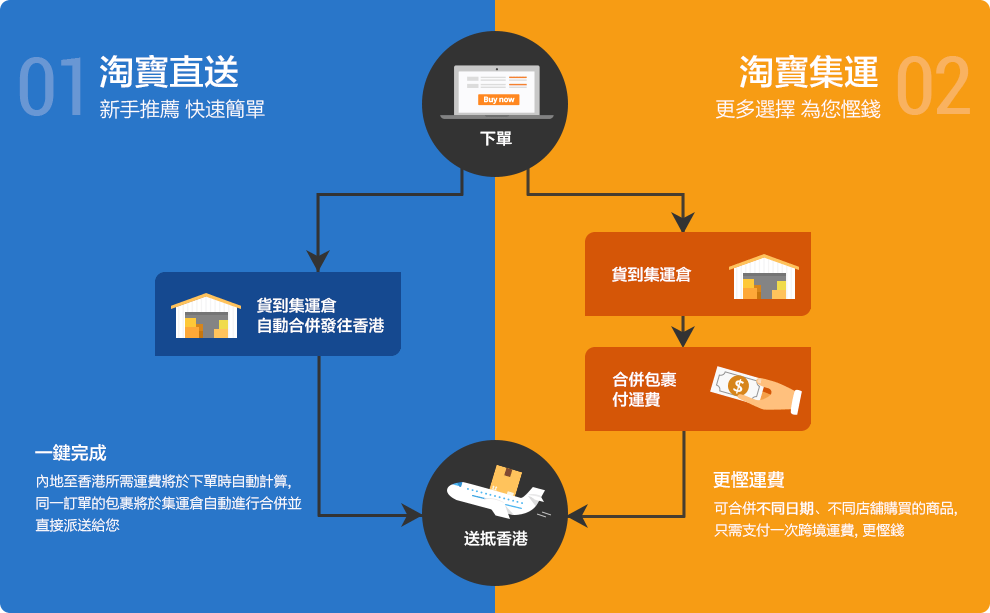 淘寶集運_直送_教學推介及問題大匯總 - 淘寶香港