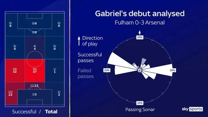 Gabriel's Arsenal debut: Brazilian defender impresses against Fulham 3