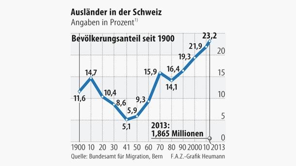 Η εξέλιξη του ποσοστού των μεταναστών, στο σύνολο του πληθυσμού της Ελβετίας