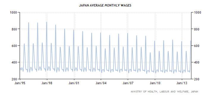 Η εξέλιξη των μηνιαίων μισθών στην Ιαπωνία