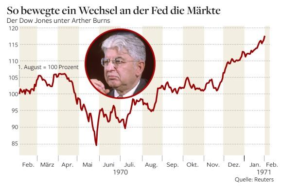 Ο Dow Jones το 1970, επί του τότε διοικητή της Fed Arther Burns