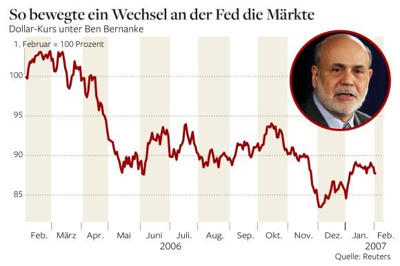 Πτώση του δολαρίου κατά 17 της εκατό το 2006, με διοικητή της Fed τον Ben Bernanke