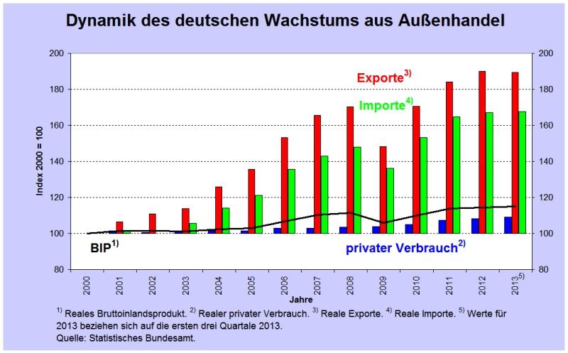 Ανάπτυξη Γερμανίας  - ΑΕΠ (μαύρη γραμμή), Εξαγωγές (κόκκινο), Εισαγωγές (πράσινο), Εσωτερική κατανάλωση (μπλε). (*Πατήστε στο διάγραμμα για μεγέθυνση)