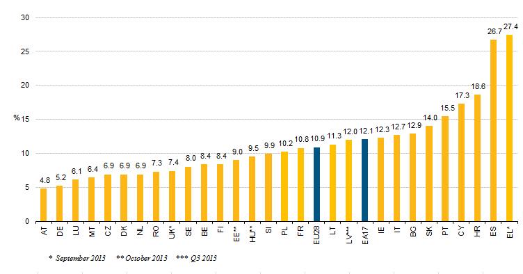 Επίπεδο ανεργίας σε διάφορες χώρες. (*Πατήστε στην εικόνα για μεγέθυνση)