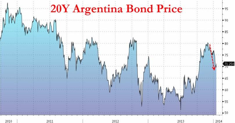 Αξία των 20ετή ομολόγων της Αργεντινής. (*Πατήστε στο διάγραμμα για μεγέθυνση)
