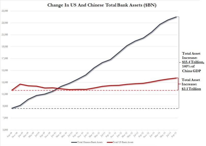 Αύξηση στο ενεργητικό των Τραπεζών της Αμερικής (κόκκινο) και της Κίνας (μπλε). (*Πατήστε στην εικόνα για μεγέθυνση)