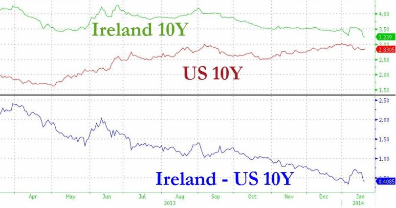 Σύγκριση διακυμάνσεων των δεκαετή ομολόγων της Ιρλανδίας και της Αμερικής