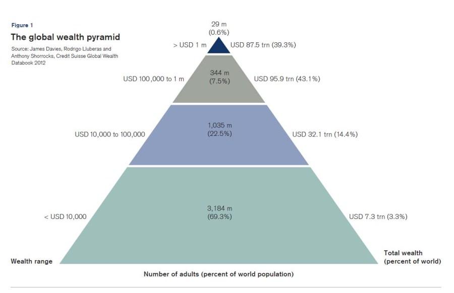 Η παγκόσμια πυραμίδα του πλούτου. (*Πατήστε στην εικόνα για μεγέθυνση)