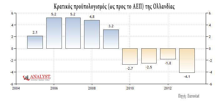 Κρατικός προϋπολογισμός (ως προς το ΑΕΠ) της Ολλανδίας. (*Πατήστε στο διάγραμμα για μεγέθυνση)