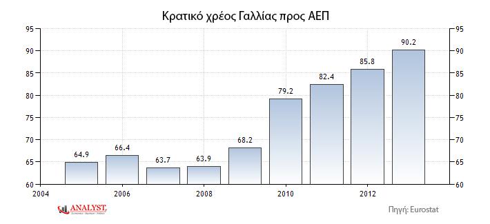Κρατικό χρέος προς ΑΕΠ Γαλλίας