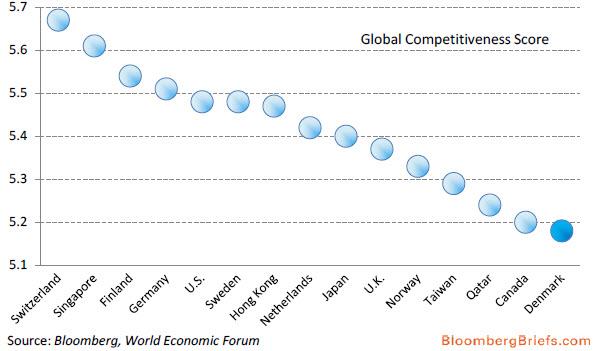 Παγκόσμιος δείκτης ανταγωνιστικότητας