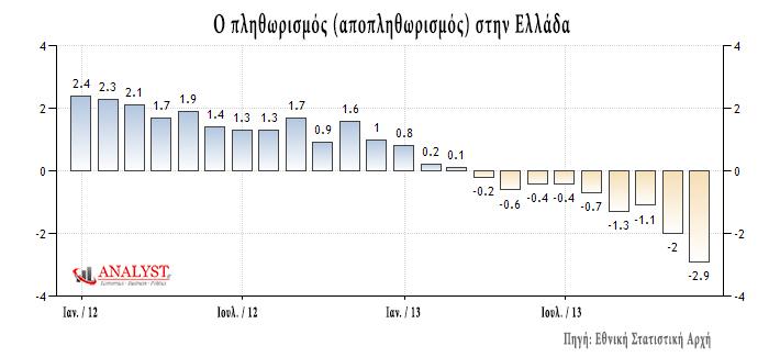 Πληθωρισμός-στην-Ελλάδα