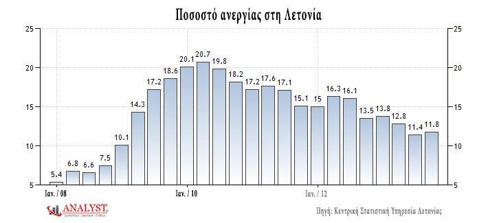 Ποσοστό ανεργίας στη Λετονία, από το 2008 έως και σήμερα