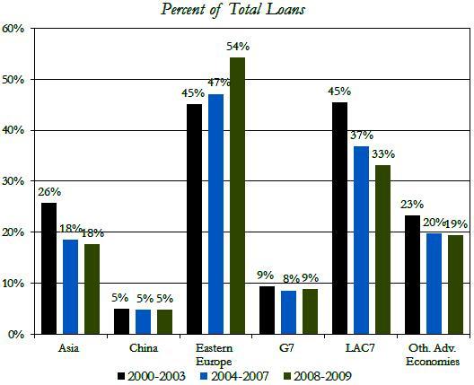 Ποσοστό συνολικών δανείων