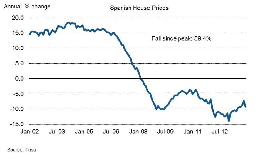 Πτώση των τιμών των ακινήτων στην Ισπανία. (*Πατήστε στο διάγραμμα για μεγέθυνση)