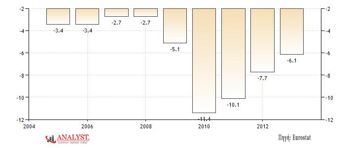 Έλλειμμα προϋπολογισμού της Βρετανίας (ως ποσοστό επί του ΑΕΠ της χώρας)