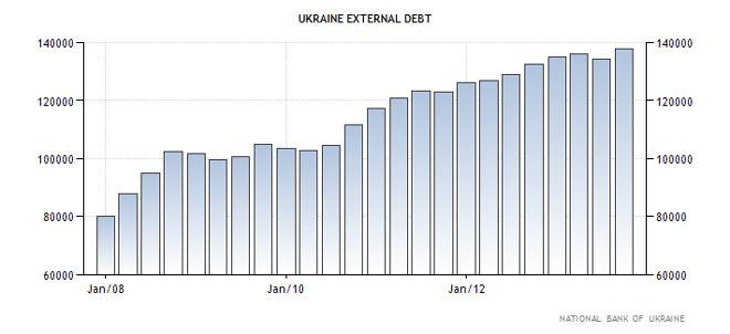 Διάγραμμα 1 - Η εξέλιξη του εξωτερικού χρέους της Ουκρανίας