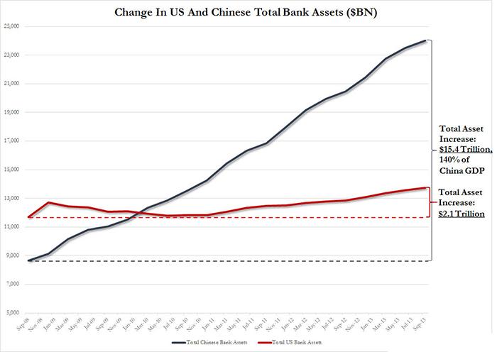 Διαφοροποιήσεις στους Ισολογισμούς των Τραπεζών των ΗΠΑ (κόκκινη γραμμή) και της Κίνας (μπλε γραμμή)