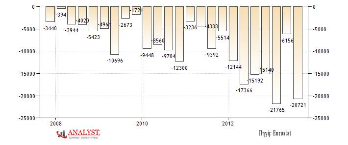 Ισοζύγιο Τρεχουσών Συναλλαγών της Βρετανίας (σε εκ. λίρες)