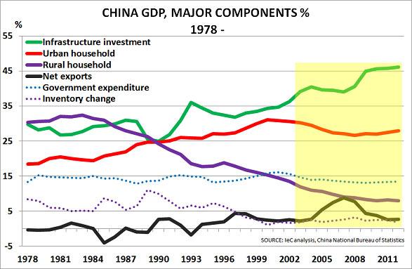 Τα διάφορα στοιχεία της οικονομίας της Κίνας, ως ποσοστό επί του ΑΕΠ της χώρας