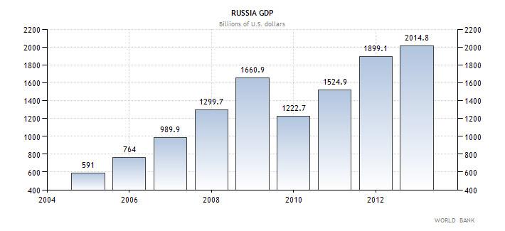 ΑΕΠ της Ρωσίας (σε δις δολάρια Αμερικής)