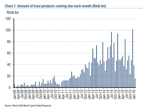 Η αύξηση στην ωρίμανση των χρεών στην Κίνα