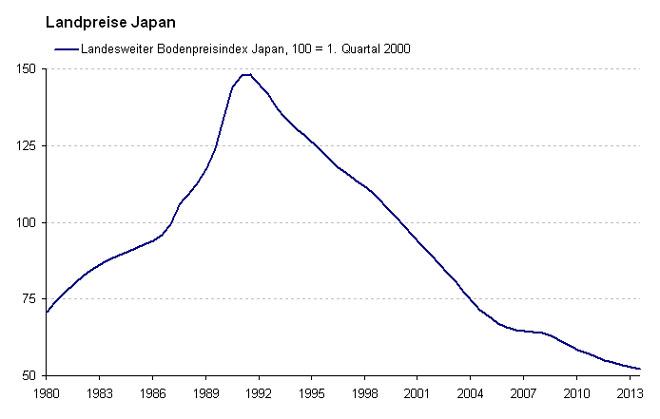 Η εξέλιξη της τιμής των ακινήτων στις επαρχιακές πόλεις της Ιαπωνίας