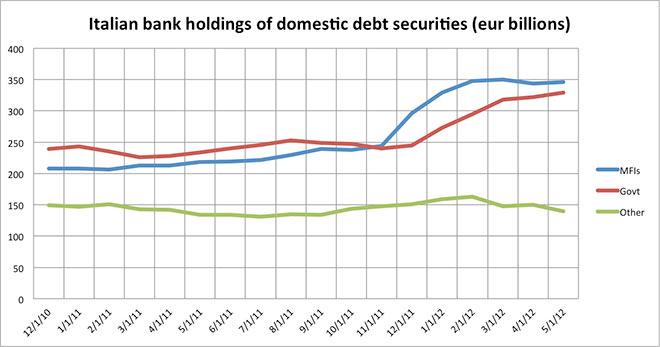 Η εξέλιξη των αγορών ομολόγων του δημοσίου εκ μέρους των Ιταλικών τραπεζών