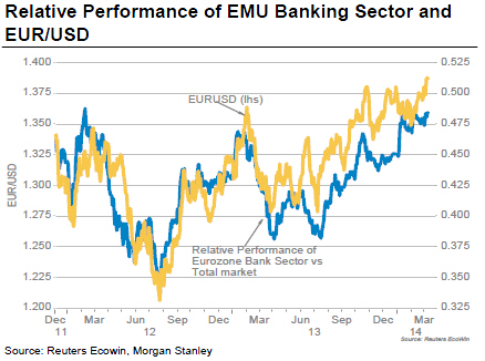 Η σχέση μεταξύ των αυξομειώσεις των τιμών των μετοχών των τραπεζών και της τιμής του Ευρώ έναντι του δολαρίου
