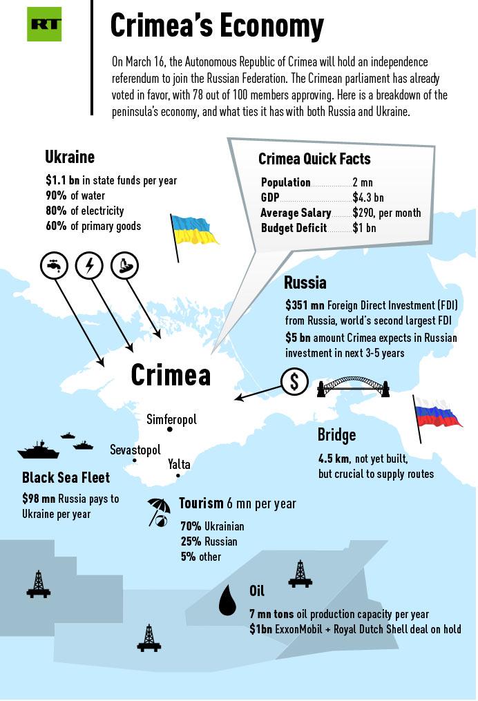 Οικονομία-Κριμαίας