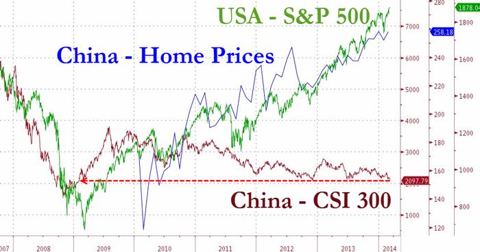 Σύγκριση των δεικτών S&P 500 (ΗΠΑ) και CSI 300 (ΚΙΝΑ), με τις τιμές των ακηνήτων στην Κίνα