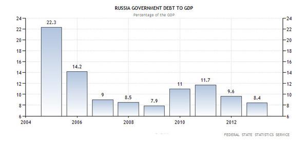 Χρέος προς ΑΕΠ στη Ρωσία (ως ποσοστό επί του ΑΕΠ της χώρας)