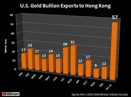 Εξαγωγές χρυσού από τις ΗΠΑ προς το Hong Kong
