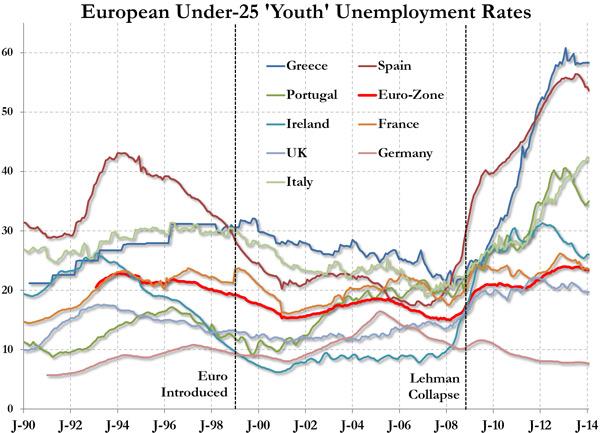 Ευρώπη - η ανεργία των νέων κάτω των 25