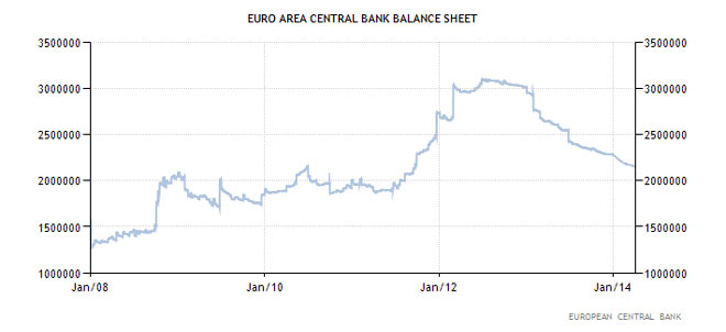 Η εξέλιξη του ισολογισμού της ΕΚΤ